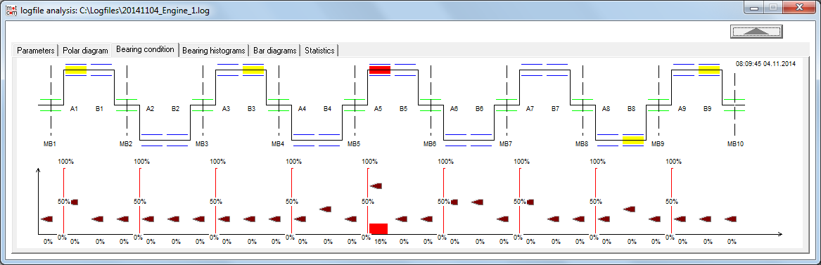 Logfile analysis window, bearing condition